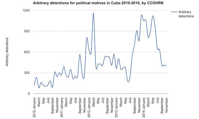 Source: Comisión Cubana de Derechos Humanos y Reconciliación Nacional (CCDHRN)